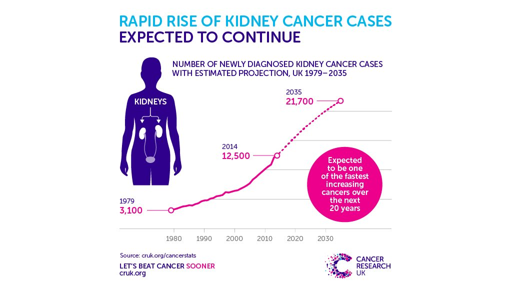 Cancer Research Uk On Twitter There Are Around 34 New Cases Of Kidney Cancer Diagnosed In The Uk Each Day Experts Think This Will Continue To Rise Kcaw2018 Https T Co 2rjs64kdgf Https T Co Lgjoxyngym