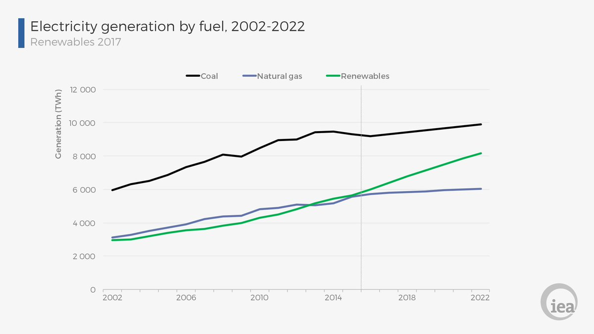 Iea On Twitter While Coal Will Remain The Largest Source Of Moment Diagram Generator Electricity Generation In 2022 Renewables Halve Gap To 17 Https Tco 8bppdg7pvg