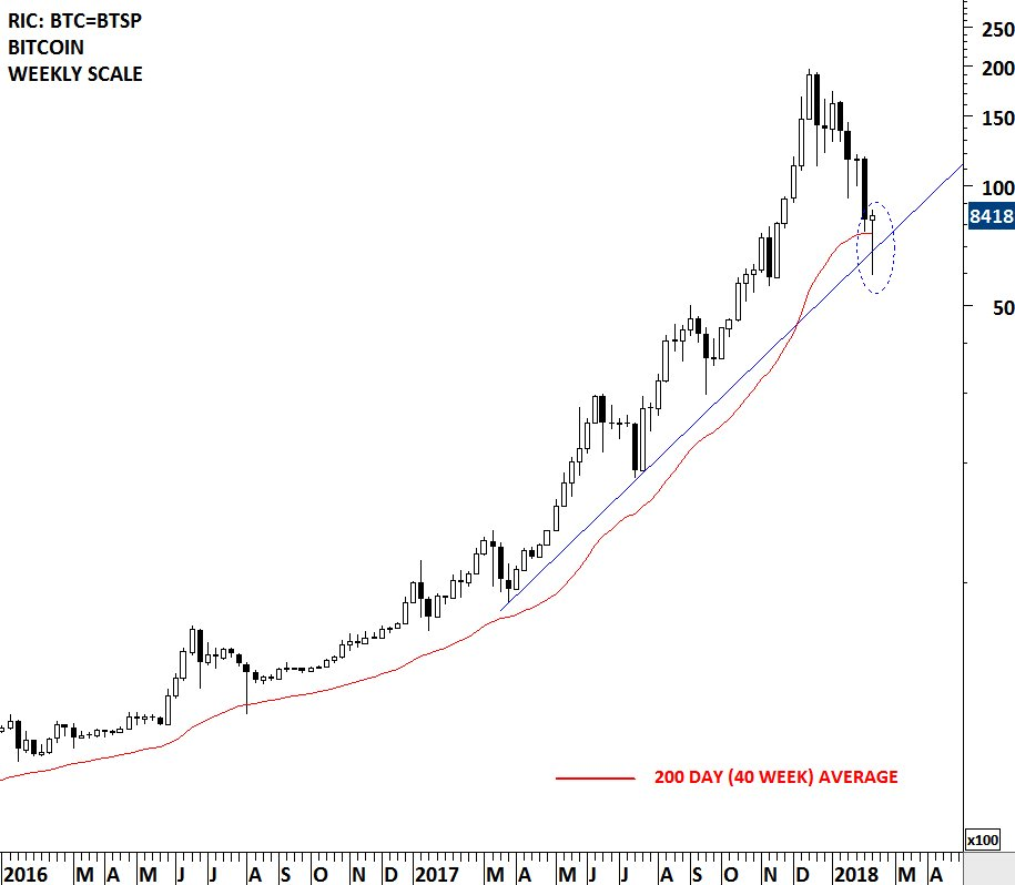... #BITCOIN $BTC is also trying to find support at its long-term 200 day ( 40 week) average. The weekly candlestick has a short-term bullish  characteristic ...