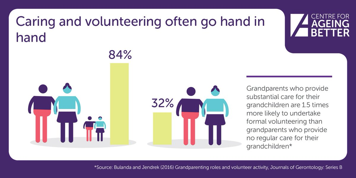 volunteering skills essay The importance of volunteering according to statistics canada, in 2010 an average of 54% of nova scotians volunteered that year with an average of 207 hours three years later it has decreased to 51% of voulnteers that year with an average of 181 hours, so why has it decreased instead of increased.