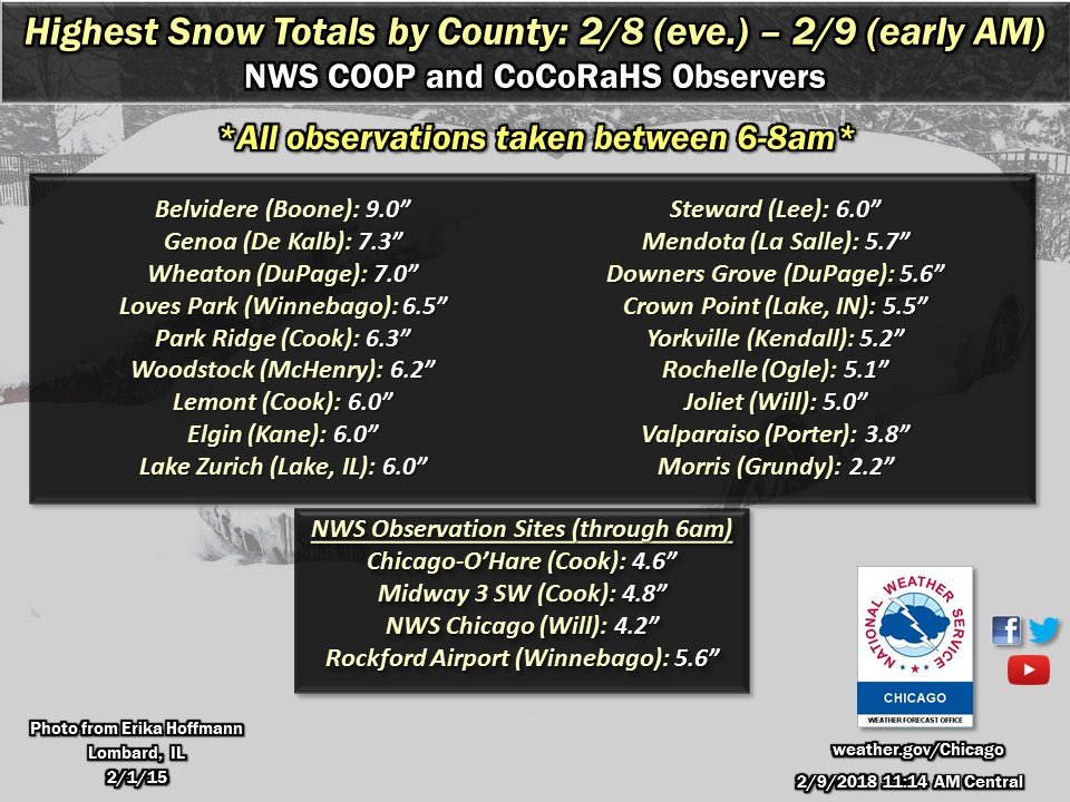 And Nw Indiana Through 6 8am Snowfall Continues Across The Area This Morning So Totals Will Increase Throughout The Day Pic Twitter Com 19fxoyjgzh