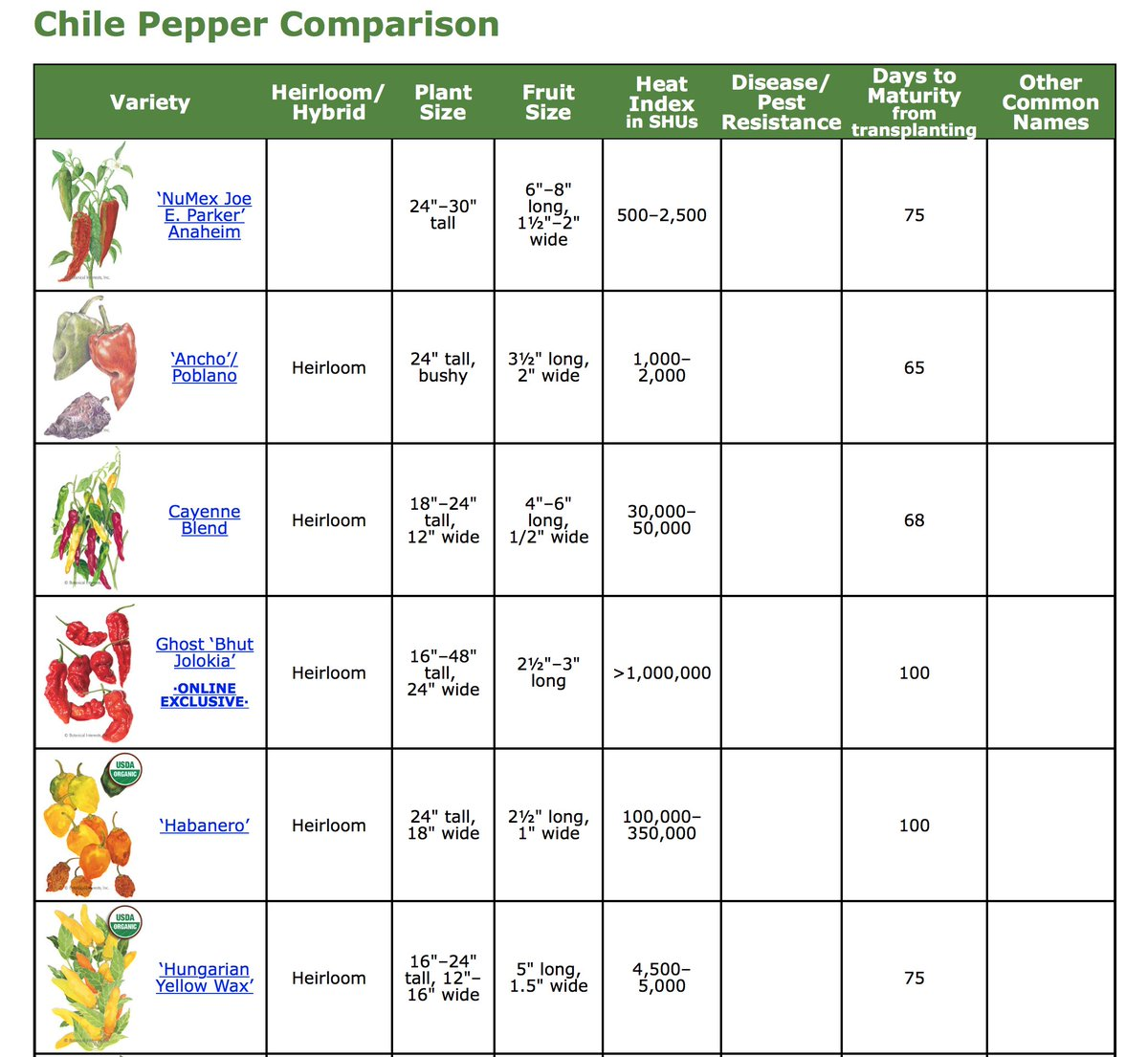 Check Out Our Pepper Comparison Guide Chart Compares Plant Size Fruit Heat Index And Days To Maturity
