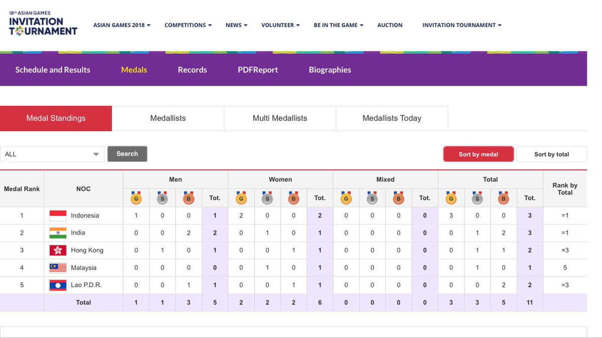 Atlet malaysia on twitter latest medal tally asian games atlet malaysia on twitter latest medal tally asian games invitation tournament 8th 15th feb 2018 asiangames2018 stopboris Gallery