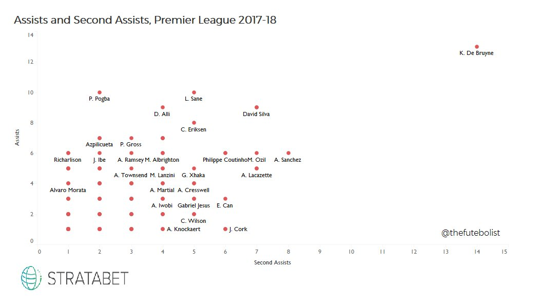 De Bruyne is the worst 80M€ player out there - Page 17 DVsBV9kX0AA55m7