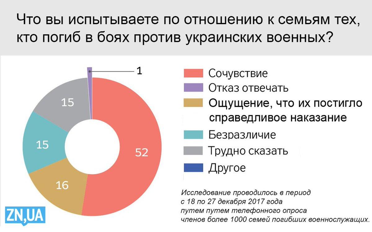 Донбасс: появилось