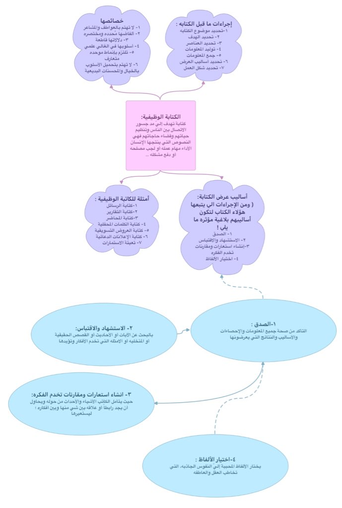درر عربية En Twitter خريطة مفاهيم الطالبة فرح الغامدي الوصف العلمي Https T Co D5ibb6pdgd درر عربية الثانوية الخامسة اللغة العربية
