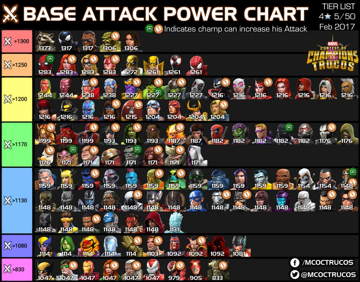 d4c0e92dea3c ... attack and the champions who can gain fury or get their attack  increased due to dupes or abilities.  Marvel  ContestofChampions  Attack   MCoC  TierList ...