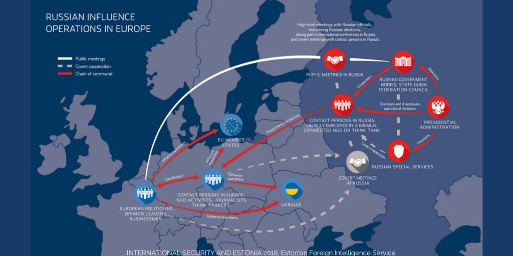 Russian influence operations in Estonia