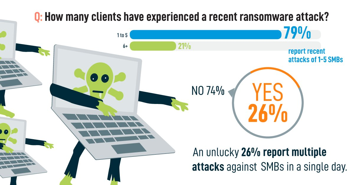 test Twitter Media - #Ransomware stat 3: 79% of providers report 1-5 attacks against #SMBs, 21% report 6+ attacks. https://t.co/LZwGshfuC1 https://t.co/tUvHTNXQHA