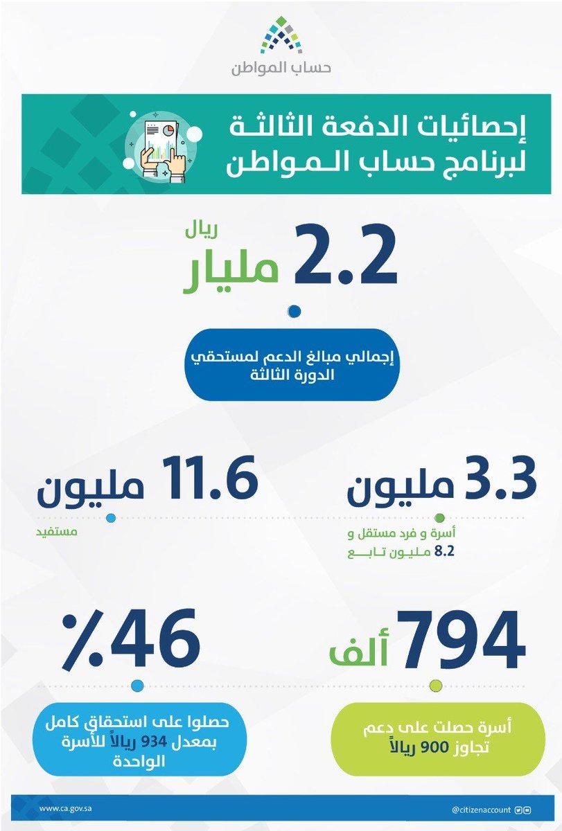 برنامج حساب المواطن إجمالي إحصائيات الدفعة الثالثة