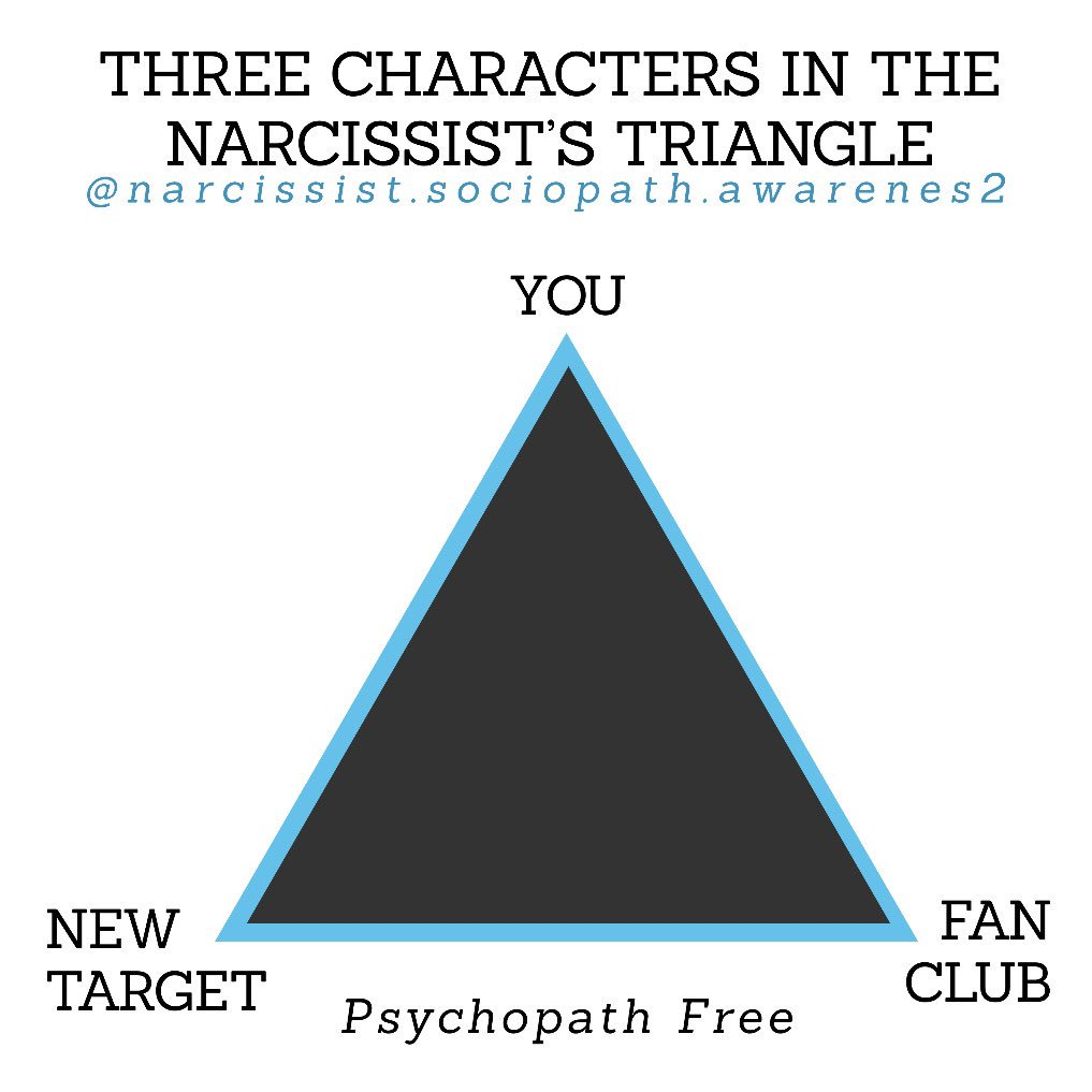 Narcissist Sociopath Awareness on Twitter: