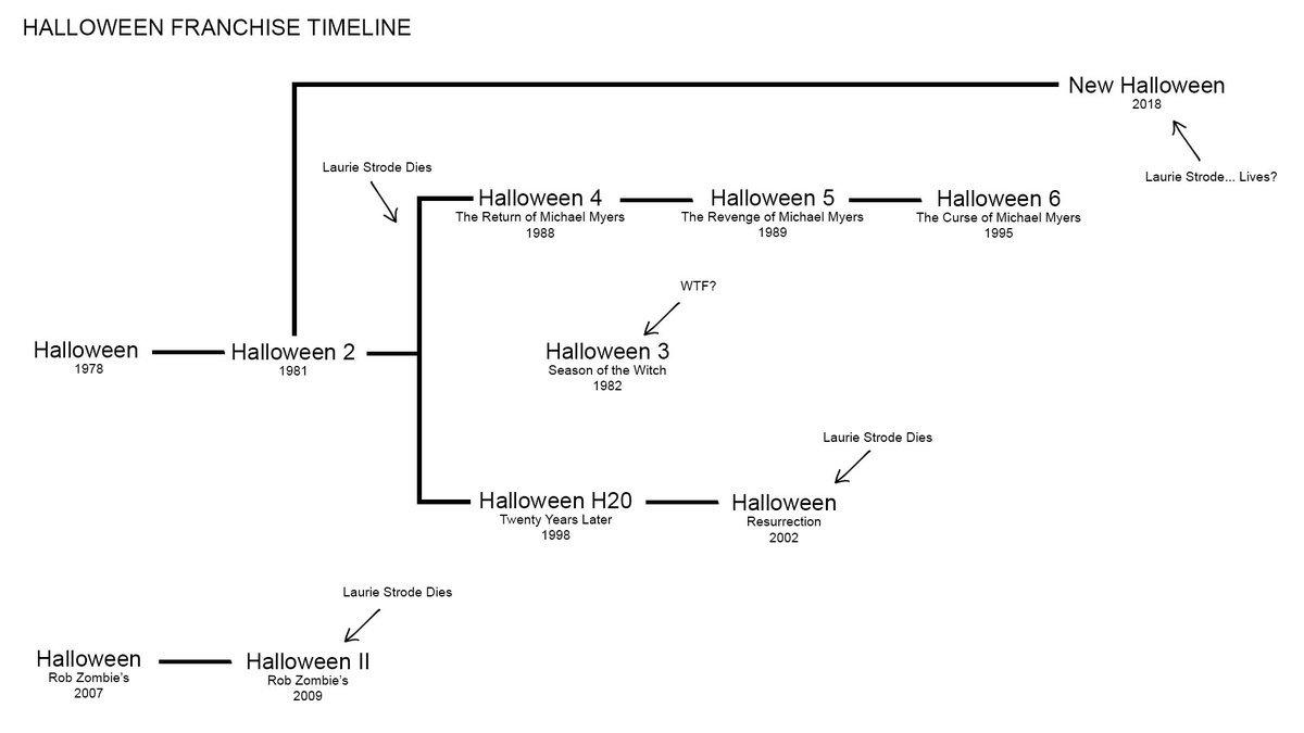 todd vaziri on twitter halloween franchise timeline creator