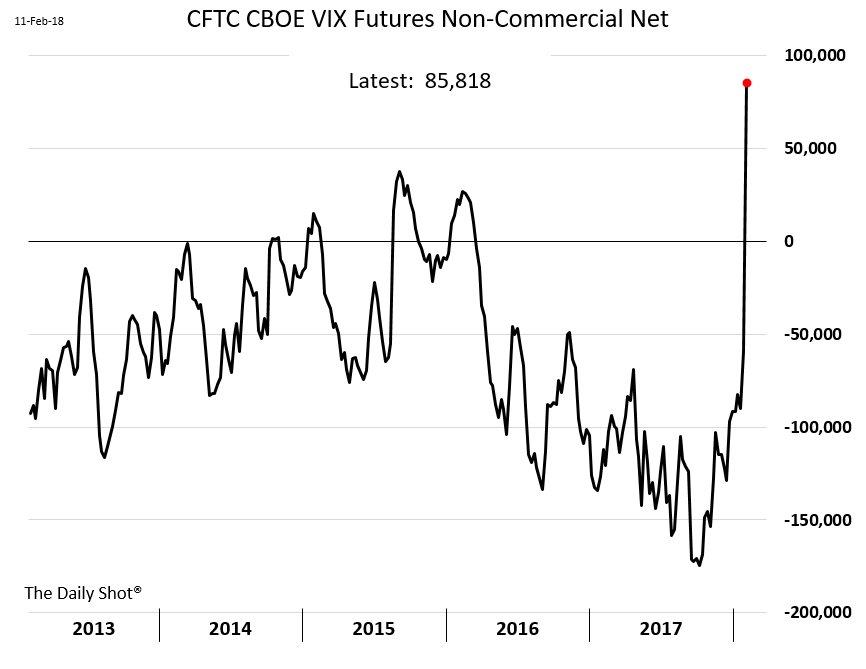 vix futures net non commercial position anirudh sethi report image