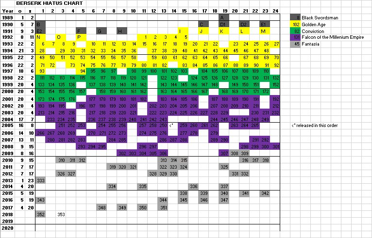 One Piece On Twitter Here Is A Chart Showing How Many Times Oda Has Been On Hiatus Since The Start Of One Piece Hard Work And Determination Pays Off Https T Co Mdxr4g44t0