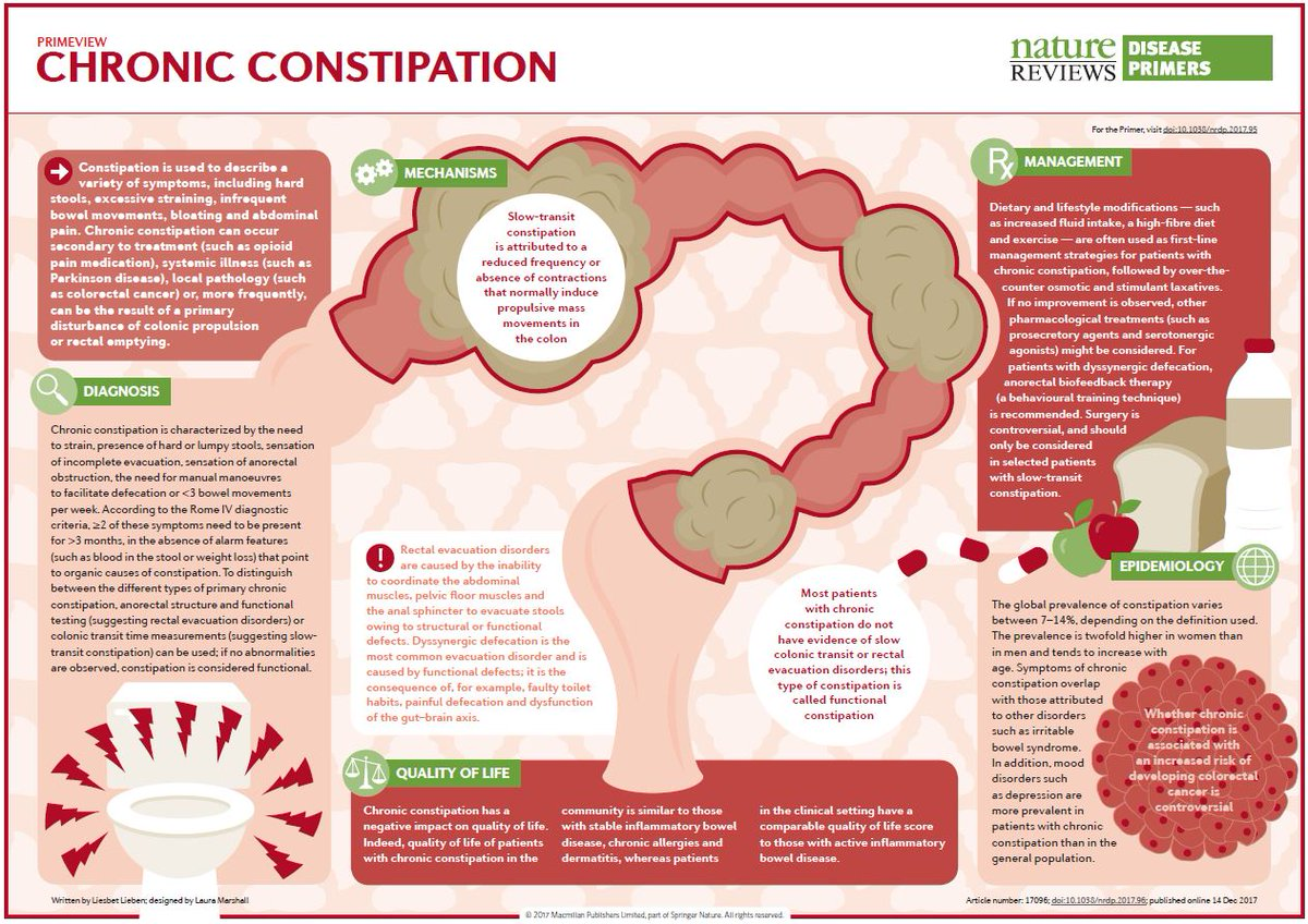 Nature Reviews Disease Primers On Twitter Types Of Primary Chronic Constipation Can Include Normal Transit Constipation Rectal Evacuation Disorders And Slow Transit Constipation Https T Co Esuxba6gmc Https T Co 4xitqarh93