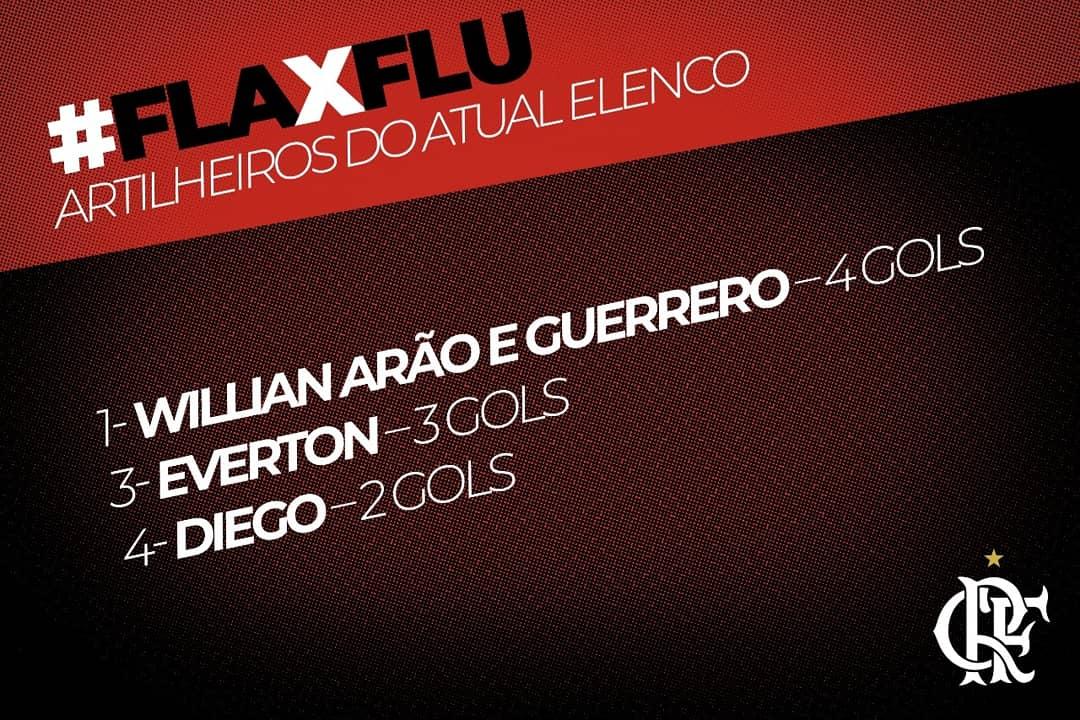 Willian Arão e Paolo Guerrero lideram as estatísticas de artilharia contra o Fluminense entre os jogadores do nosso elenco atual. Confiram os números. #FLAxFLU
