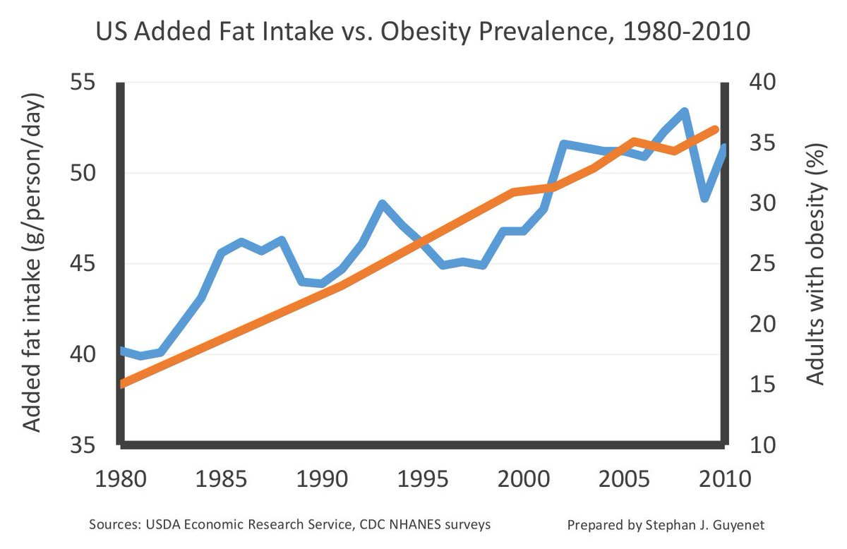 Here's a graph I prepared of added fat vs. obesity prevalence in the US from 1980-2010 (scale adjusted to illustrate correlation).  Added fat up 28 percent.  Sugar and carbs on the other hand have been declining since 1999.