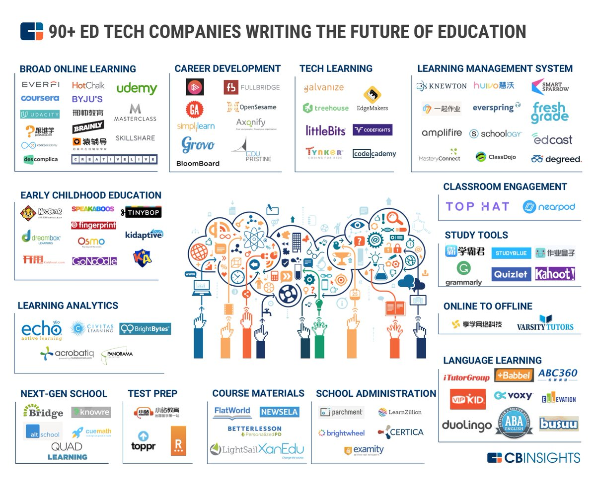 Cb Insights On Twitter Quot The Edtech Market Map 90