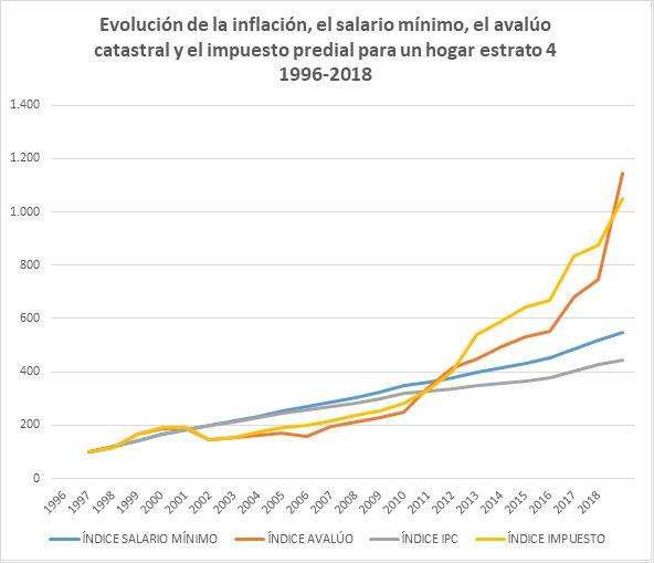 El impuesto confiscatorio de Peñalosa contra la clase media bogotana_7