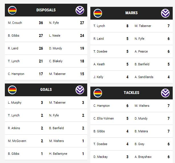 Crows beat Fremantle by 10 points, 91-81. Fyfe and Gibbs were among the standouts for each team. See the full scores and stats here: https://t.co/vISVhYZ5hJ