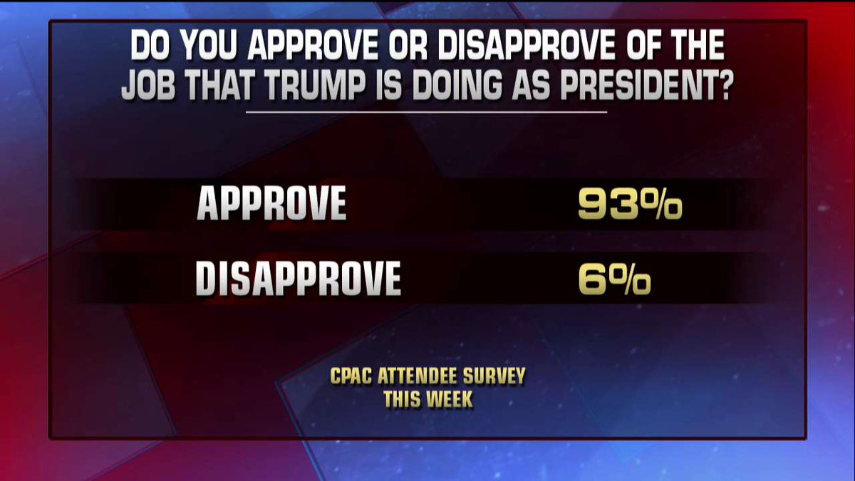#CPAC2018 survey about approval ratings of President @realDonaldTrump.
