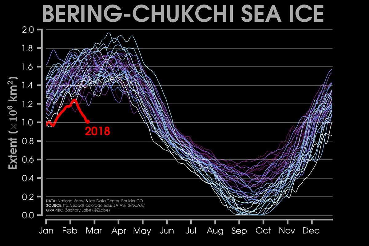 Chart from data from the National Snow and Ice Data Center (NSIDC) showing sea ice in the Bering-Chukchi Sea; 2018's ice decline in red. Graphic by Zachary Labe.