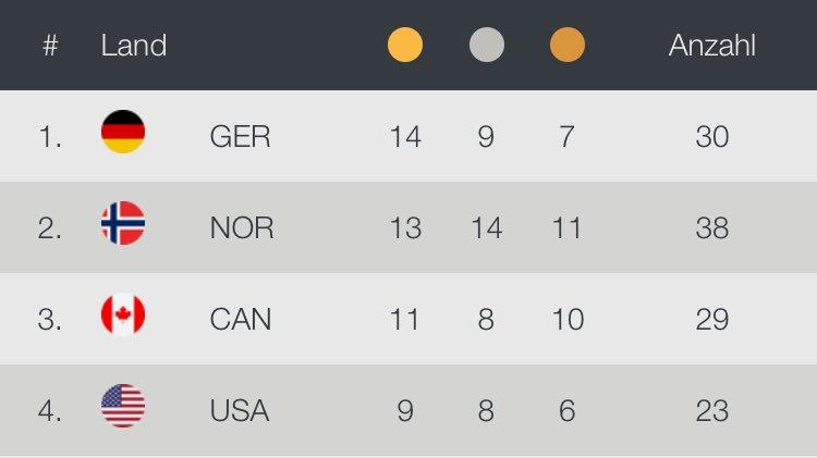Aktuell hat Deutschland 🇩🇪 übrigens Norwegen 🇳🇴 wieder überholt im Medaillenspiegel.   Daumen drücken, dass gleich noch eine Goldmedaille🥇dazu kommt! #OARGER #eishockey #PyongChang2018