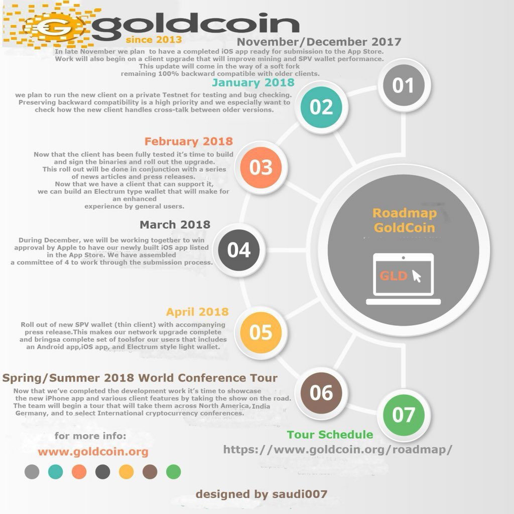 Goldcoin - Worldwide $GLD Digital Cryptocurrency on Twitter