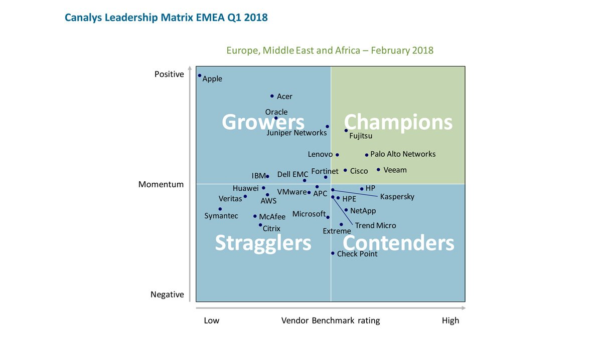 Canalys Leadership Matrix recognizes #Fujitsu SELECT Channel Program as an #IndustryChampion https://t.co/QNZKHXjMHU