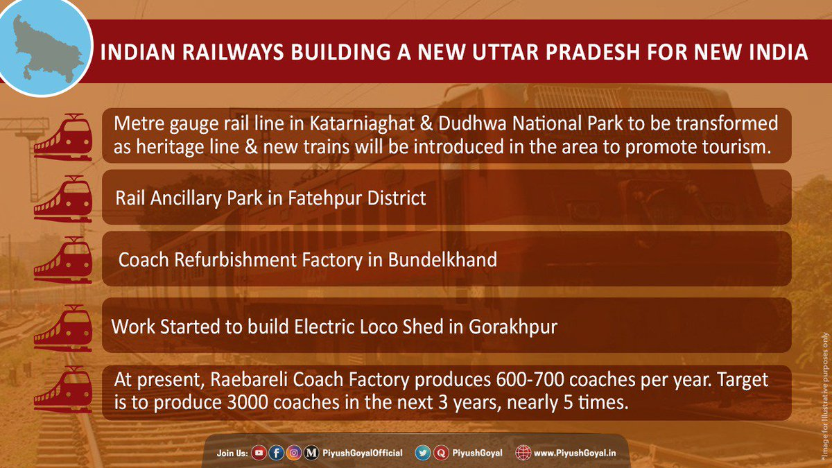 Govt. has taken several actionable initiatives to speed up building new rail infrastructure in Uttar Pradesh, making Railways a key driver of the state's growth & development.