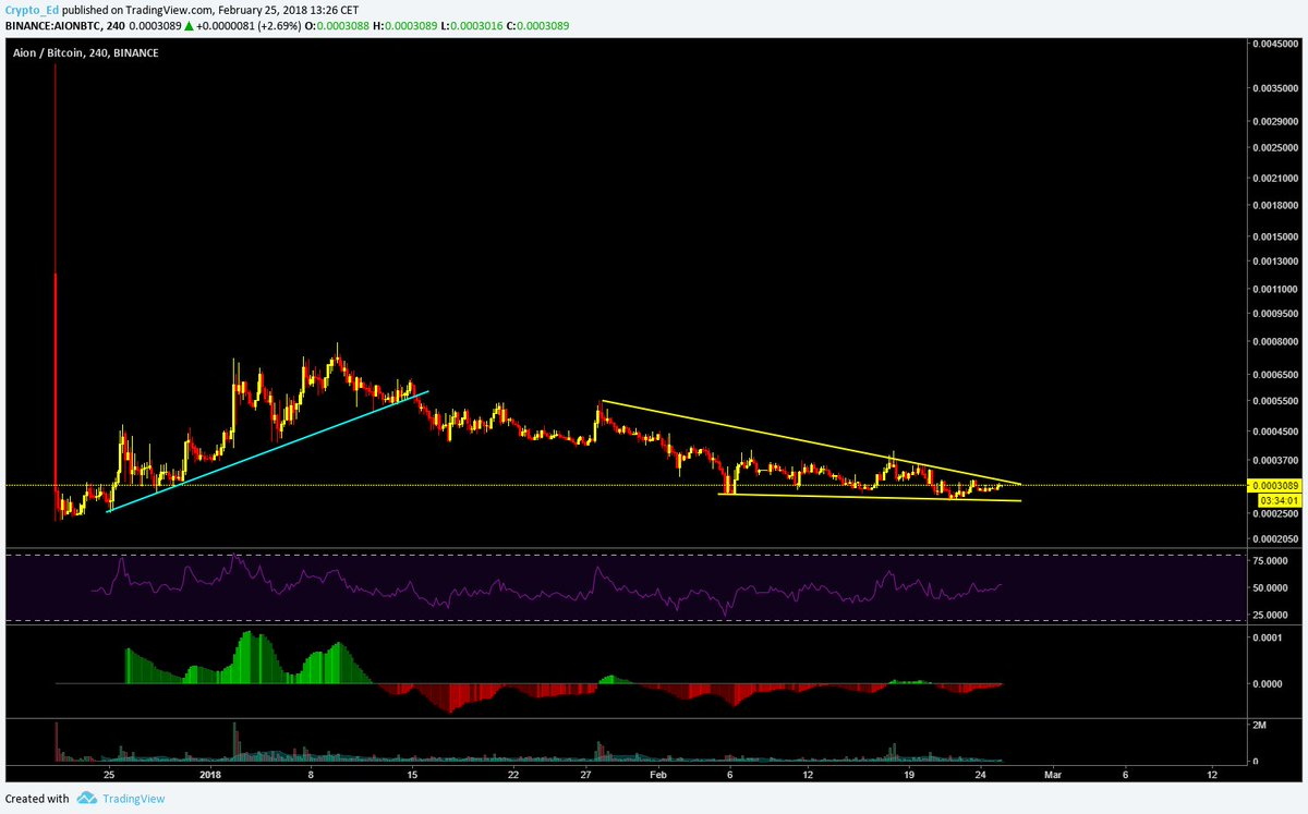 Cryptoednl On Twitter Aion Chart Looks Very Promising After