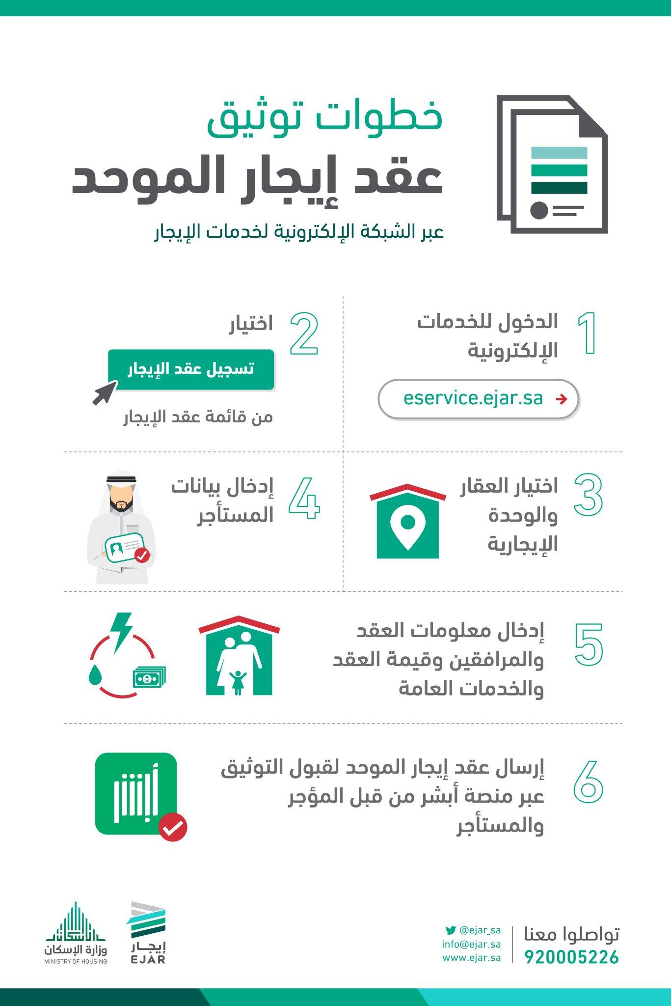 إيجار Na Twitteri تشرح الخطوات التالية كيفية توثيق عقد إيجار الموحد