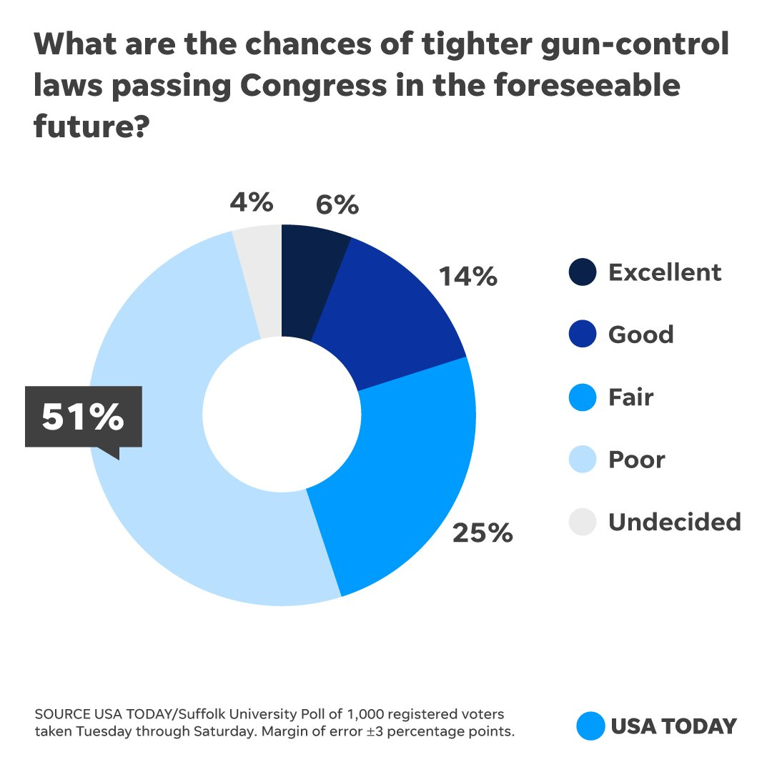 New @USATODAY poll: Americans support tougher gun laws, don't expect Congress to act https://t.co/ogKK8ZJWDO