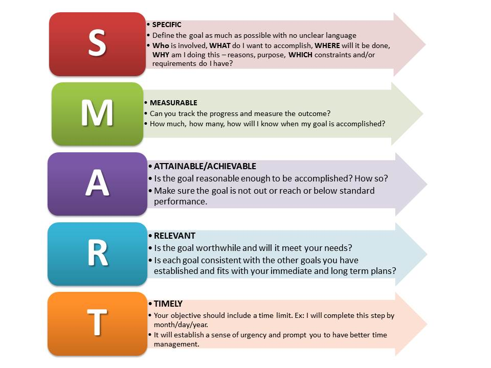 smart goals format - Forte.euforic.co