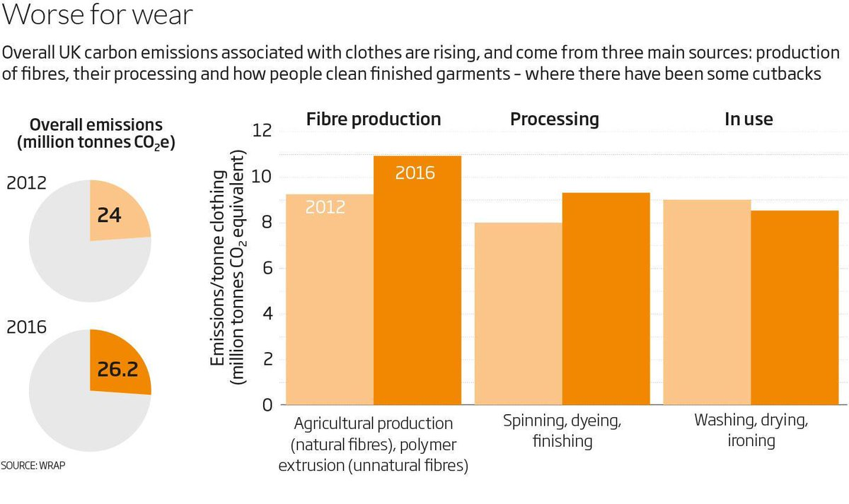 The clothes on your back are responsible for huge amounts of pollution – but lab-grown fabrics and changes to our fashion habits can make a big difference. Find out more: https://t.co/uoOJsOLDDY