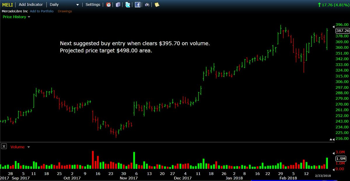 $MELI next suggested buy entry when clears $395.70 on volume. Projected price target $498.00 area.