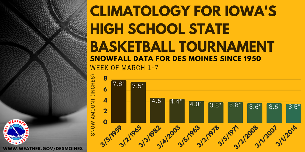Iowa's Girls' State Basketball Tourney begins tomorrow.  Every year, we always hear, 'it always snows during the tournament!' Well here's the top 10 snows since 1950 for the first week of March at Des Moines (typically when the tourney occurs). #iawx