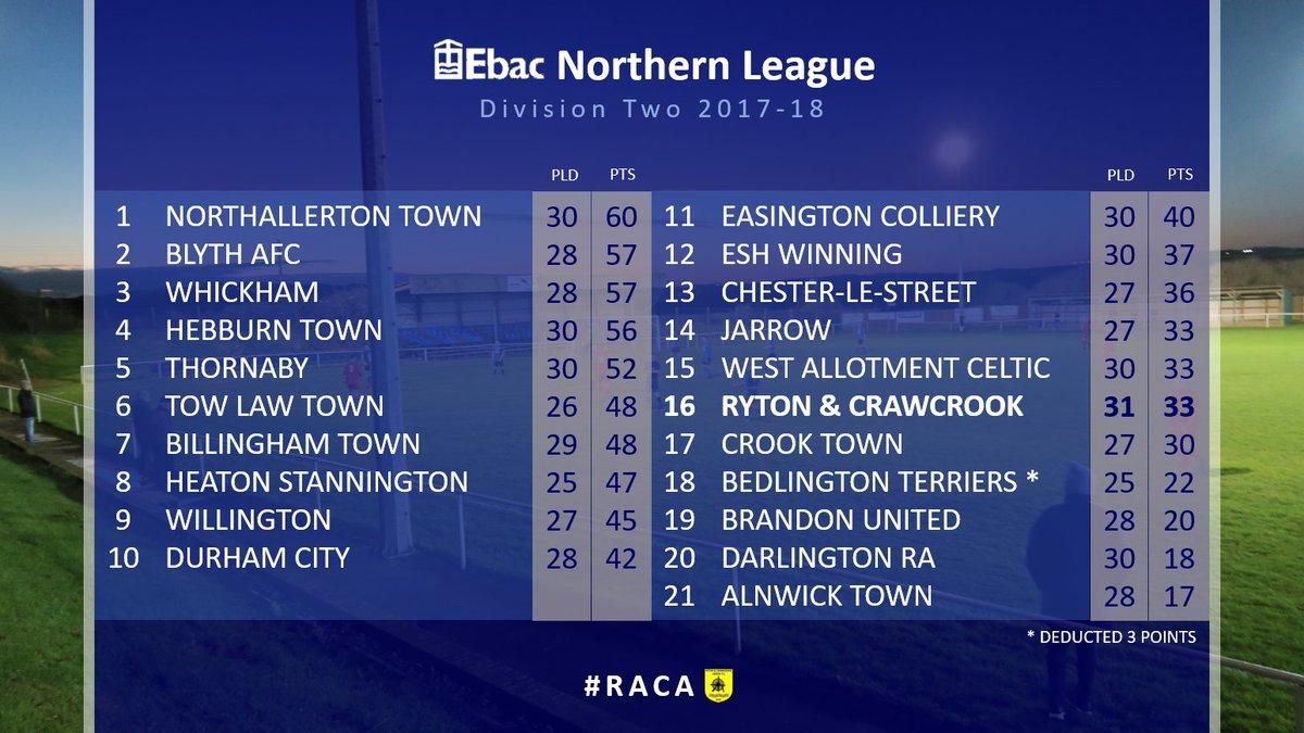 Ryton Crawcrook Albion Fc On Twitter Table The Latest