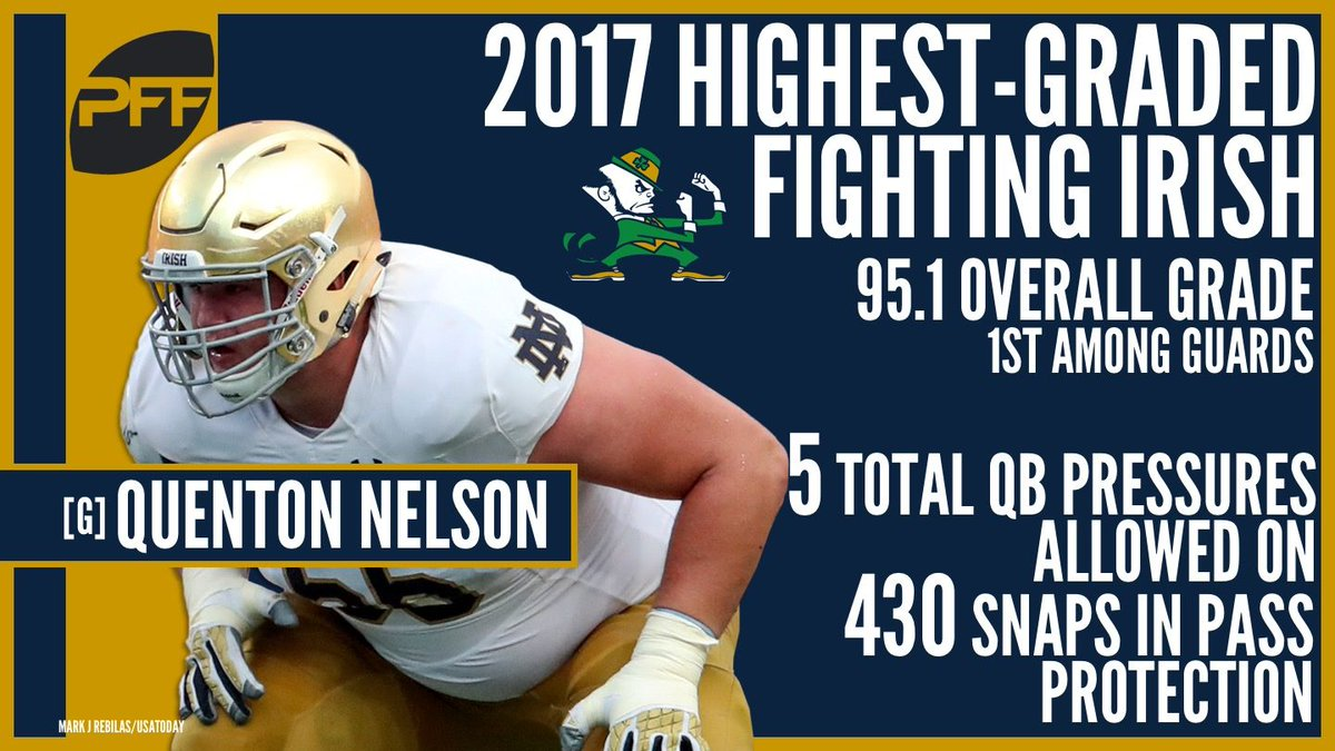 Pff Of And The Highest 2017… Nation's