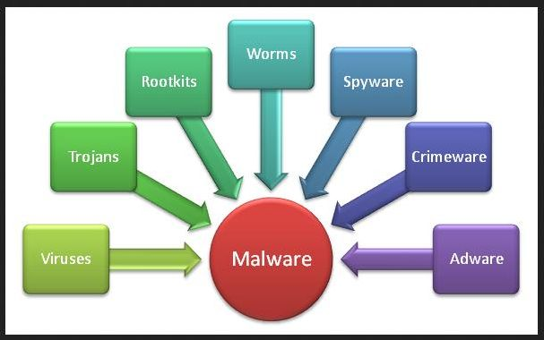 types of malware