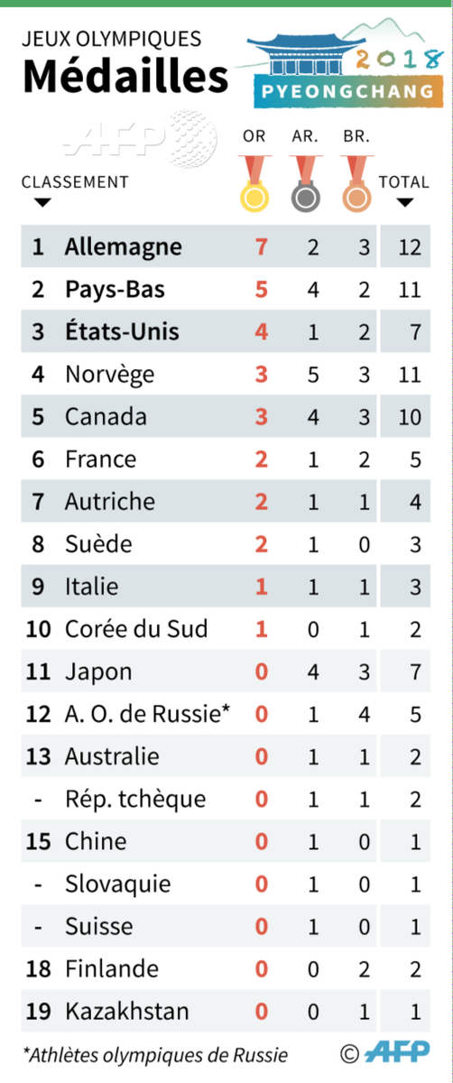 Agence France Presse Auf Twitter L Actuel Tableau Des Medailles Aux Jeux Olympiques D Hiver Pyeongchang2018 Afp Afpgraphics
