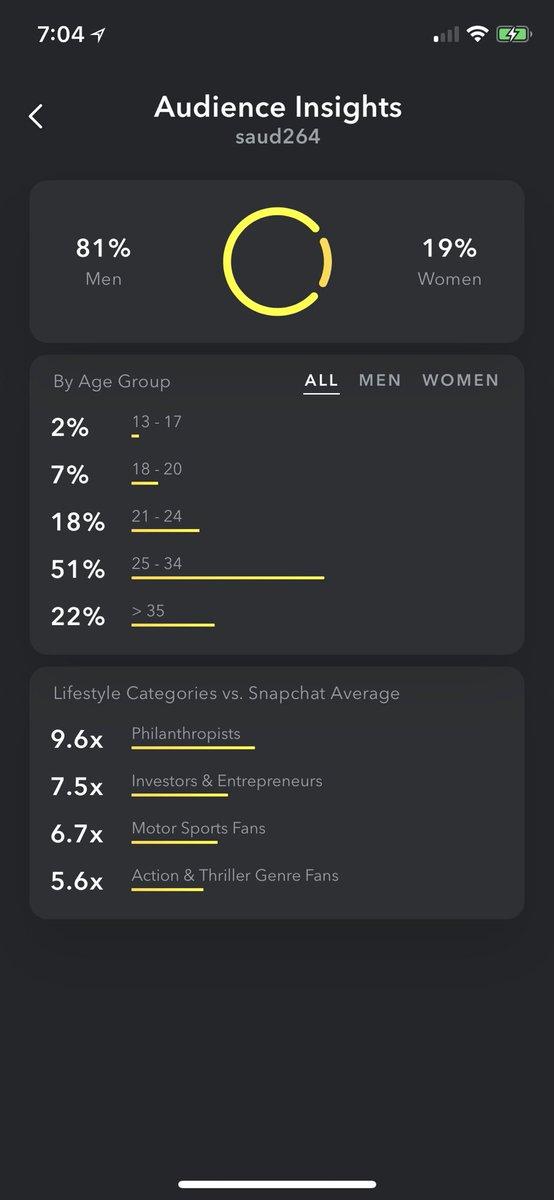 سعود الهواوي Twitterren سناب شات صار يوفر إحصائيات مفصلة لحسابك من داخل التطبيق