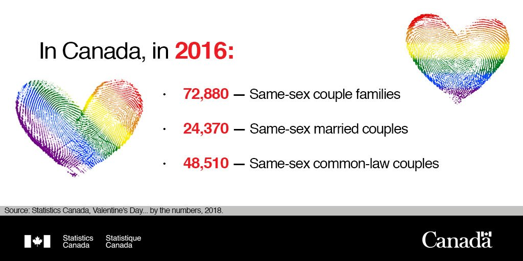 Same sex couples statistics 11