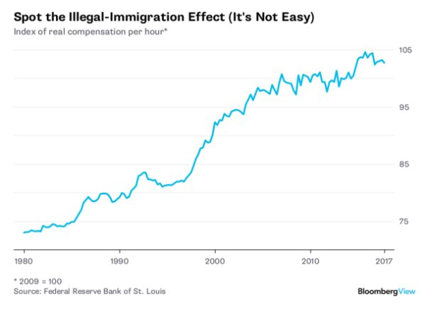 illegal immigration and the effect on Immigrants in arizona: fiscal and economic impacts judith gans udall center for studies in public policy the extent of illegal immigration.