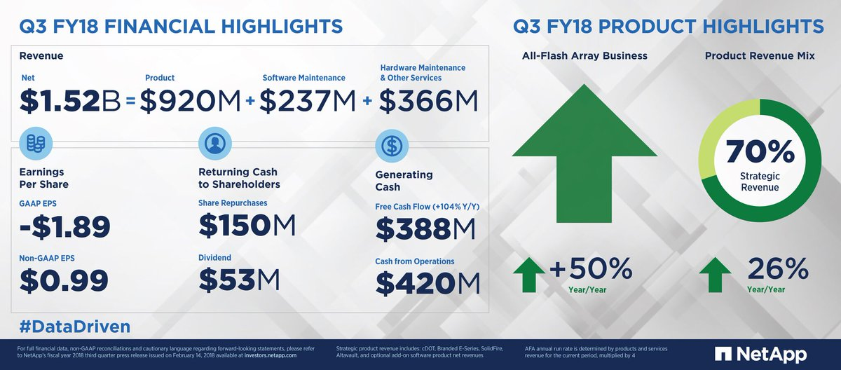 Weve just announced our third quarter fiscal year 2018 results. Check out our infographic for the highlights or read our press release for all the details: nt-ap.com/2Eqc8mW  #DataDriven