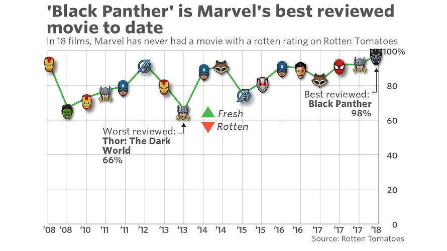 'Black Panther' has a 97% review on Rotten Tomatoes -- Marvel's best reviewed movie to date https://t.co/LFsJgWGEtT