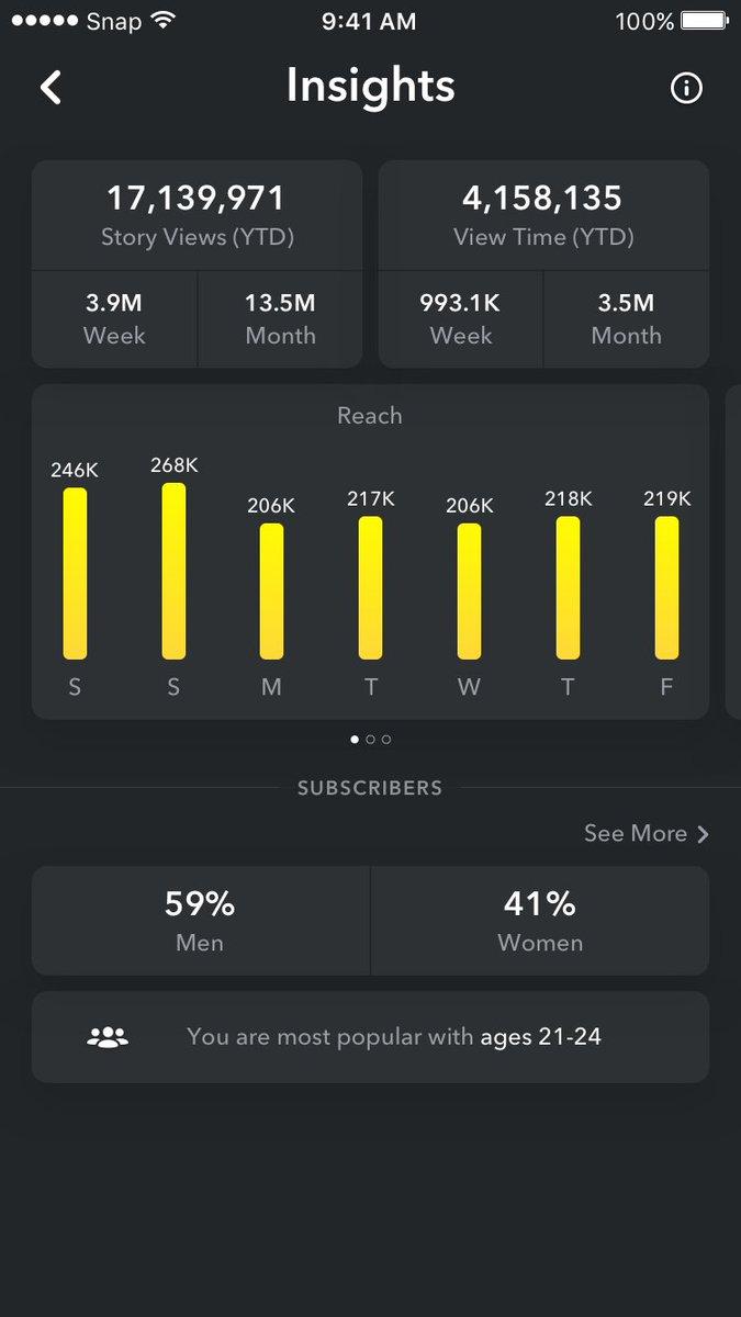 6️⃣[#Marketing] #Snapchat accélère en ouvrant son API Marketing à toutes les marques et agences https://t.co/bpLx693RqM v/@BlogModerateur  #FlashTweet   #MarketingDigitalD#DigitalMarketingi#Transformationg#Businessi#Advertisingtal#socialmedia #socialmediamarketing #influence      marketing