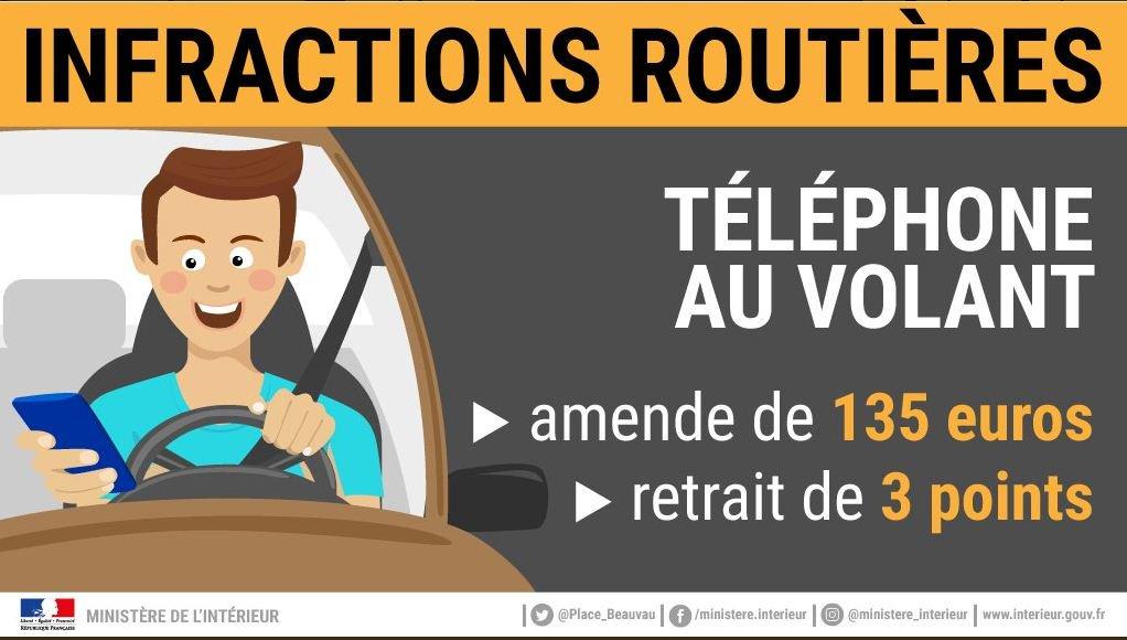 #SécuritéRoutière 🚗📵 En voiture ou sur un deux-roues, l'utilisation du #portable tenu en main, qu'il s'agisse d'un appel ou de l'envoi d'un SMS, est interdite. Pour la #sécurité de tous, restez concentrés sur la route ! https://t.co/kQigQr40rK