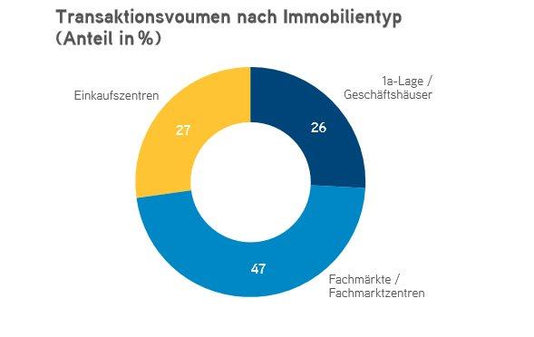Fachmärkte, Einkaufszentren oder Geschäftshäuser in 1A-Lage? #Retail erneut zweitbeliebteste Assetklasse nach Büros. Alle Informationen zum deutschen #Investmentmarkt für Einzelhandelsimmobilien hier:  t.co/KWMIE7zxbc