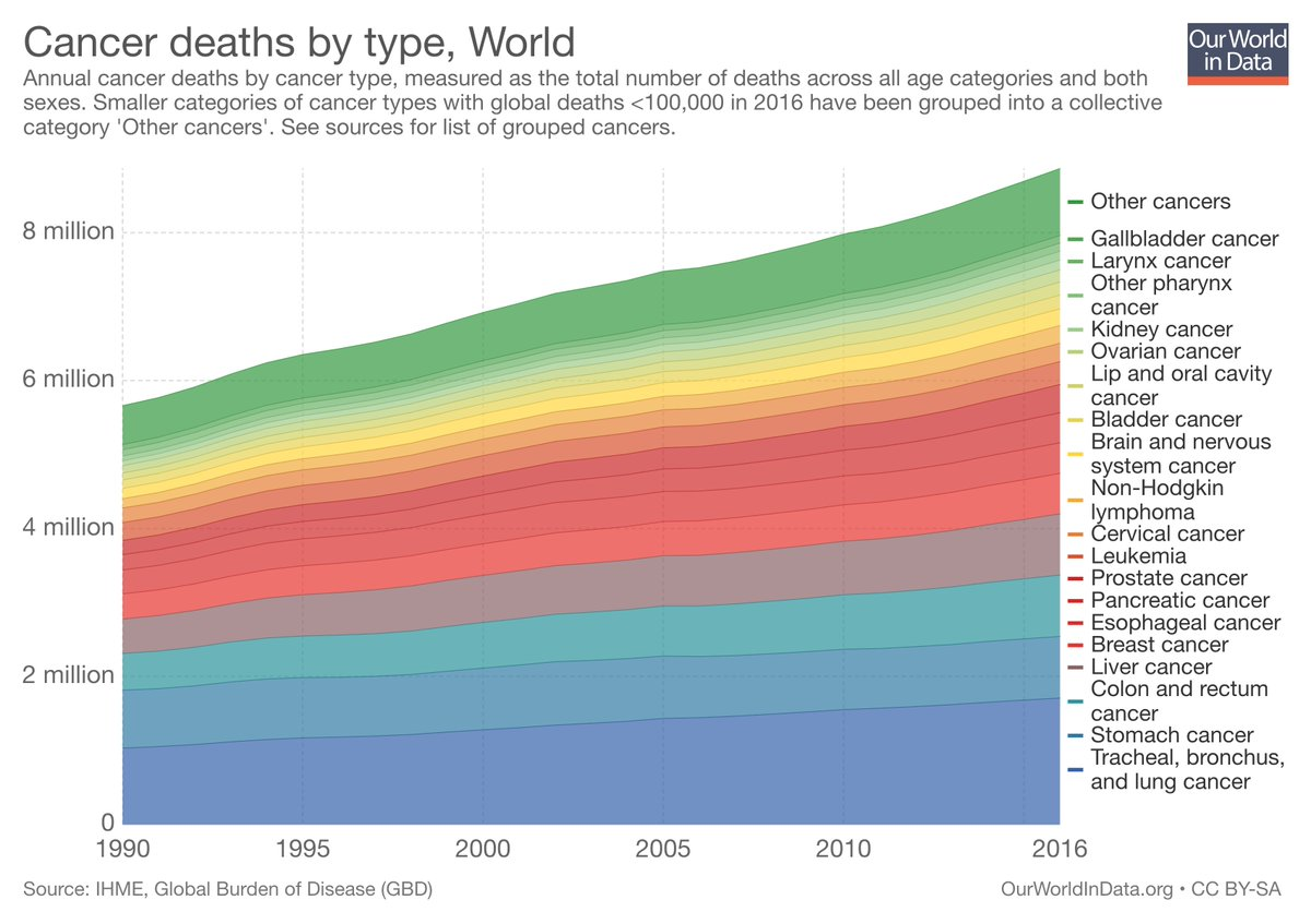 "hannah ritchie on twitter: ""cancer deaths are rising due to aging"